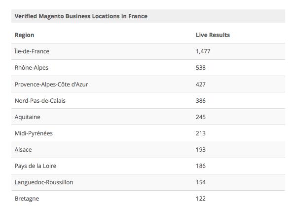 où sont les sites Magento en France