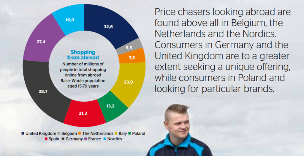 cross border consumers in EU - Postnord EU eCommerce report 2017