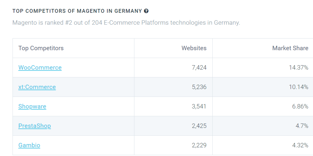 eCommerce platform share of the German market