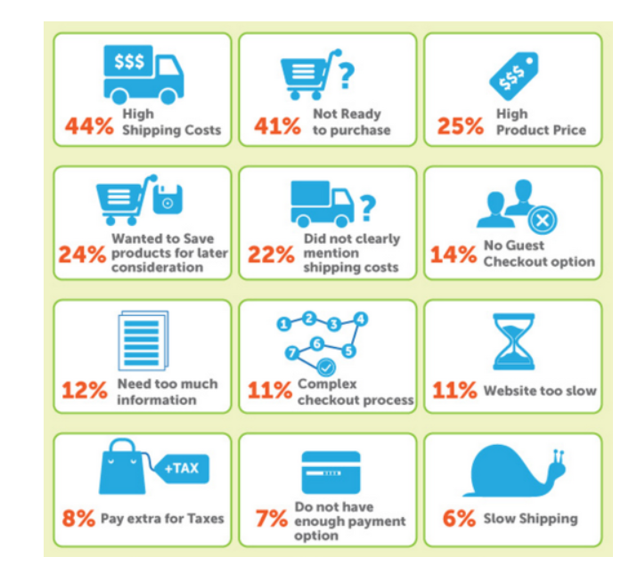 Top reasons for cart abandonment