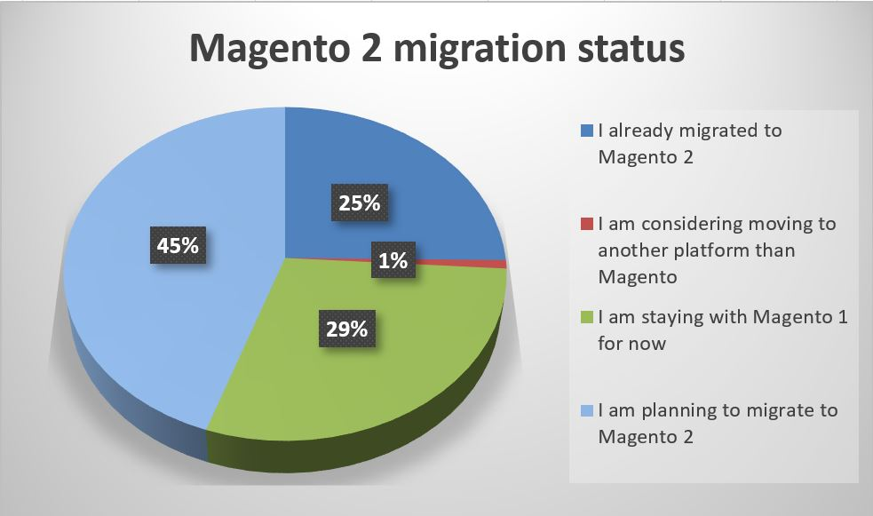 State of the Magento 1 and 2 Markets