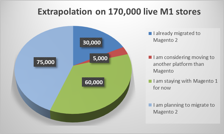 Migration status of Magento 1 stores