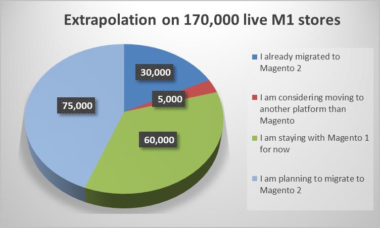 Migration status of Magento 1 stores