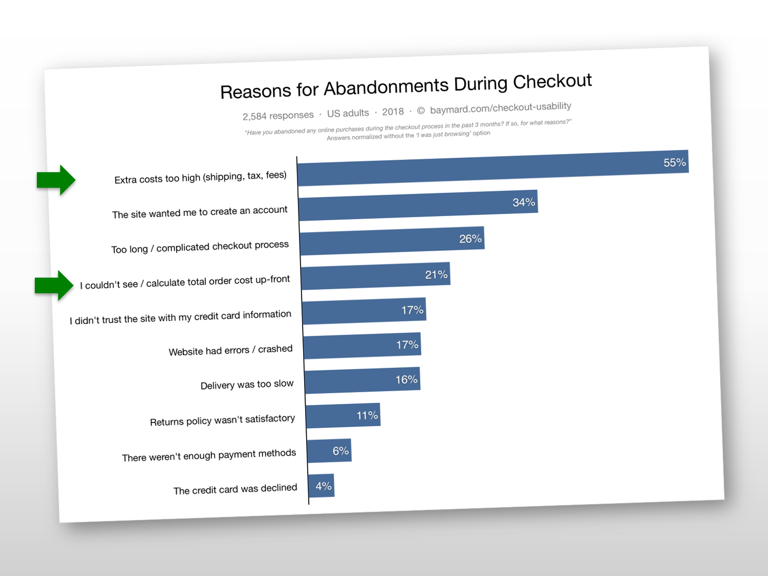 Reasons for Cart Abandonment 2018
