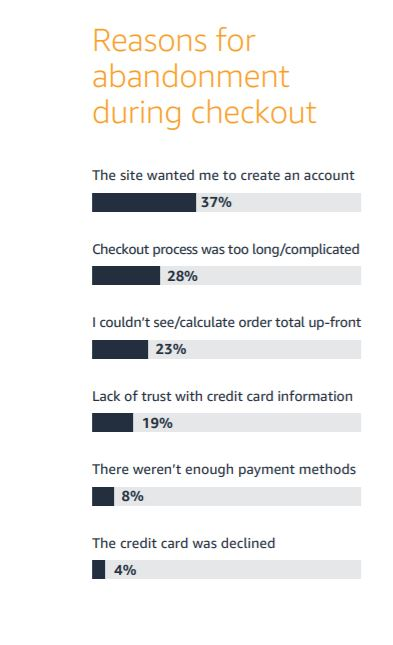 Amazon Pay research about the reasons for Cart Abandonment